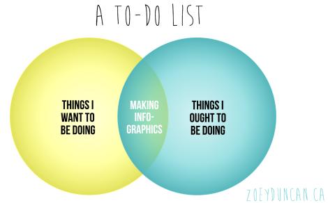 to-do list, a venn diagram about venn diagrams